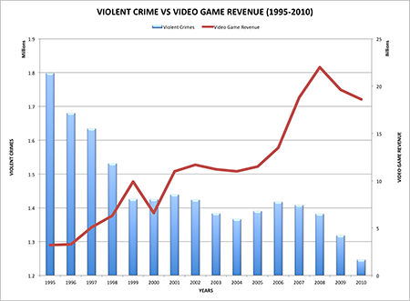 violent-crime-vs-video-game-sales